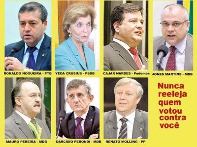 Deputados não reeleitos do RS que aprovaram reforma trabalhista perderam 45% dos votos
