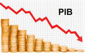 PIB baixo escancara o fracasso do governo federal
